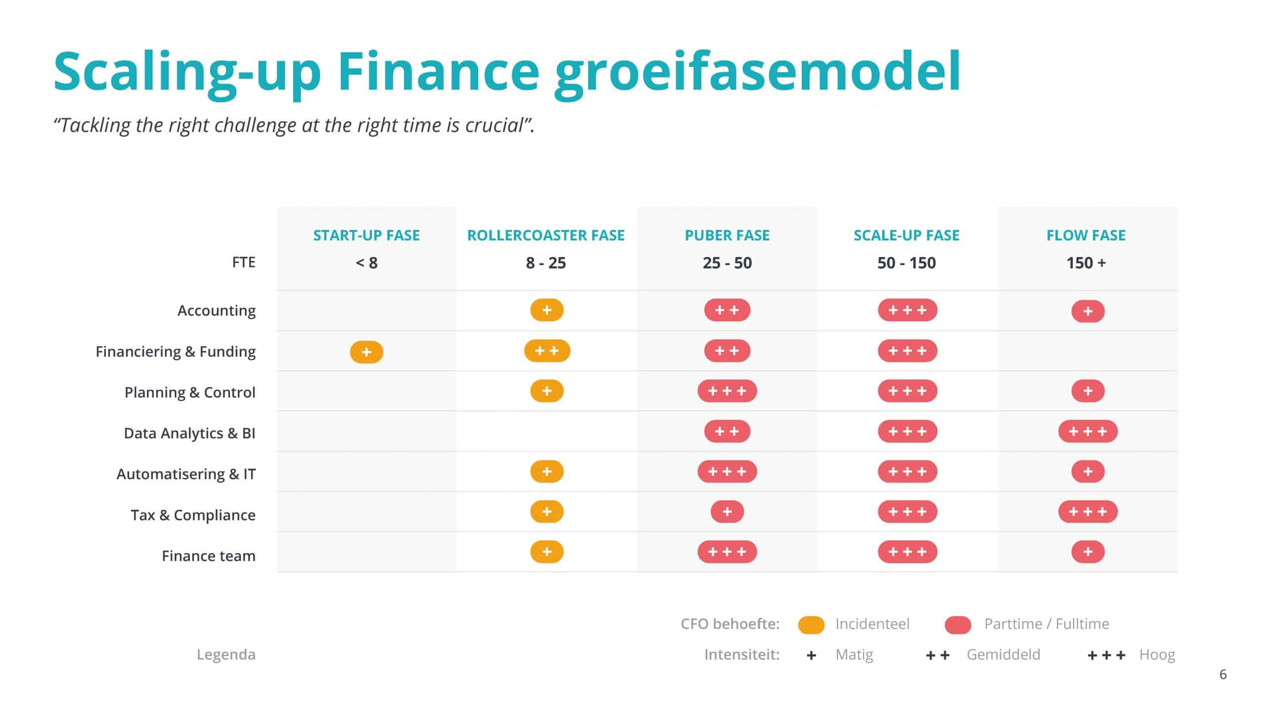 Whitepaper scaling-up finance