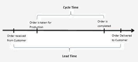 Berekenen cyclustijd