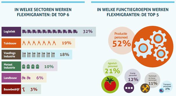 Flexmigranten-in-Nederland-onderzoek-ABU-NBBU-fragment