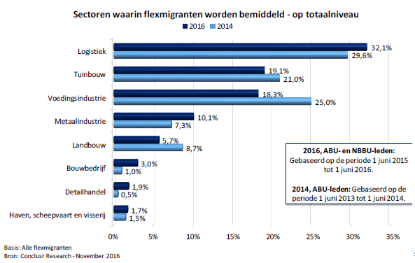 Flexmigranten-in-Nederland-sectoren-waarin-flexmigranten-worden-bemiddeld-2016-2014