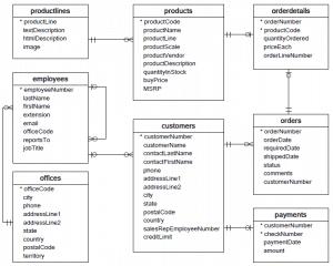 Voorbeeld structuur database voor Power BI rapportage