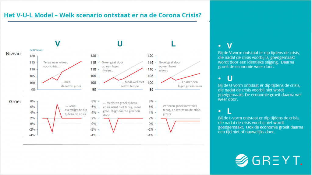 Scenario's volgens V-U-L model - Greyt Nederland 2020